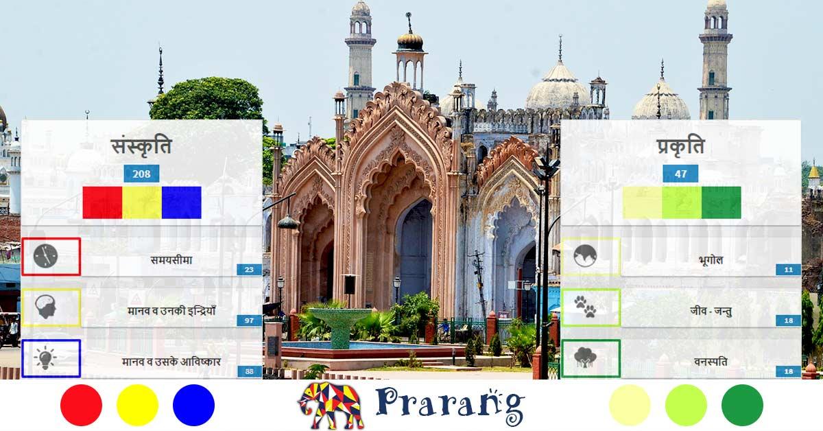 Lucknow City Website